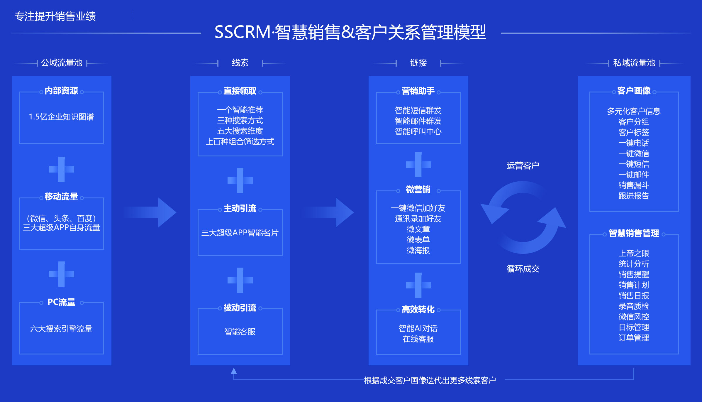 SSCRM